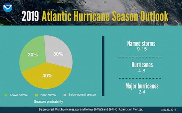 PHOTO: The National Oceanic and Atmospheric Administration is predicting that a near-normal Atlantic hurricane season is most likely this year. (NOAA)
