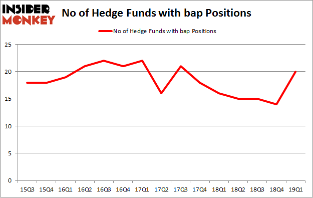No of Hedge Funds with BAP Positions