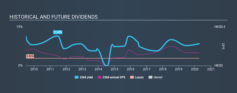 SEHK:2368 Historical Dividend Yield April 8th 2020