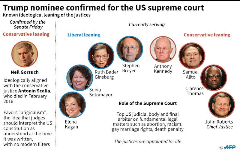 Graphic on the members of the US Supreme Court, the top US judicial body, including the newly-confirmed ninth member, the conservative-leaning Neil Gorsuch (AFP Photo/Gal ROMA, John SAEKI  )