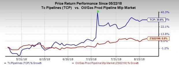 TC PipeLines' (TCP) low-risk business, bottom-line prospects and better-than-industry performance are likely to help the company grow further.
