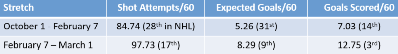 (Table via The Athletic/Charlie O'Connor; stats courtesy of Evolving Hockey.)