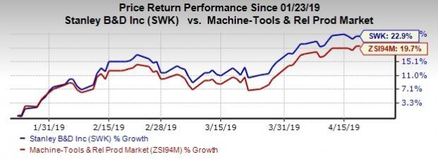 What's in Store for Stanley Black & Decker (SWK) Q1 Earnings?