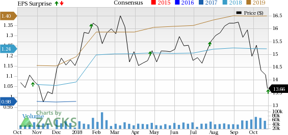 Huntington's (HBAN) Q3 earnings reflect robust organic growth and strong capital position.