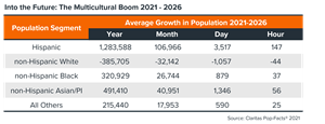 Virtually all the growth now and into the foreseeable future will emanate from minority race or ethnic groups. Nearly all the U.S. population growth since 2000 has come from multicultural segments, and that trend is likely to continue in the future.