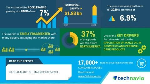 Global Maize Oil Market 2020-2024 | Evolving Opportunities With Cargill Inc. and Conagra Brands Inc. | Technavio