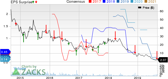 Fang Holdings Limited Price, Consensus and EPS Surprise
