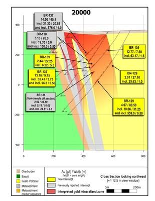 Figure 2: Cross section 20000. BR-129 contains the widest high-grade gold interval drilled along the LP Fault to date. All drill holes on this section contain intercepts of greater than 100 g/t gold, and apparent continuity of mineralization for approximately 400 vertical metres. (CNW Group/Great Bear Resources Ltd.)