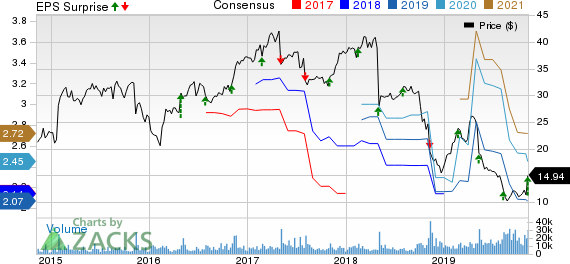 CommScope Holding Company, Inc. Price, Consensus and EPS Surprise