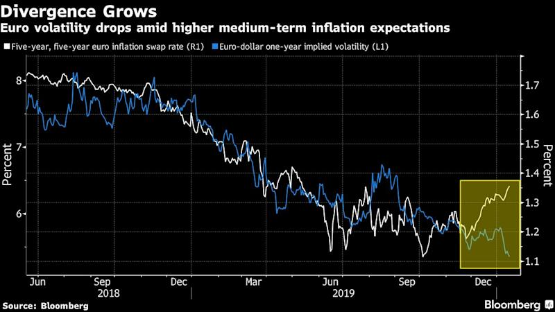Euro Volatility Hits Record Low in Defiance of Market Theory