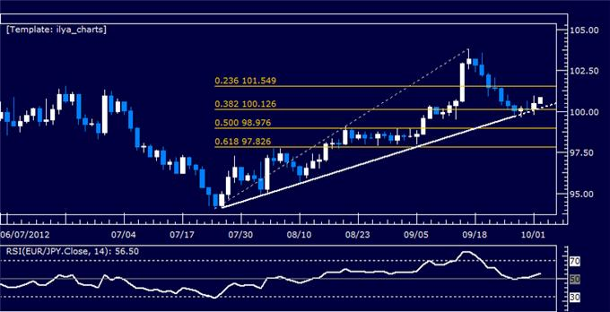 EURJPY_Classic_Technical_Report_10.02.2012_body_Picture_5.png, EURJPY Classic Technical Report 10.02.2012