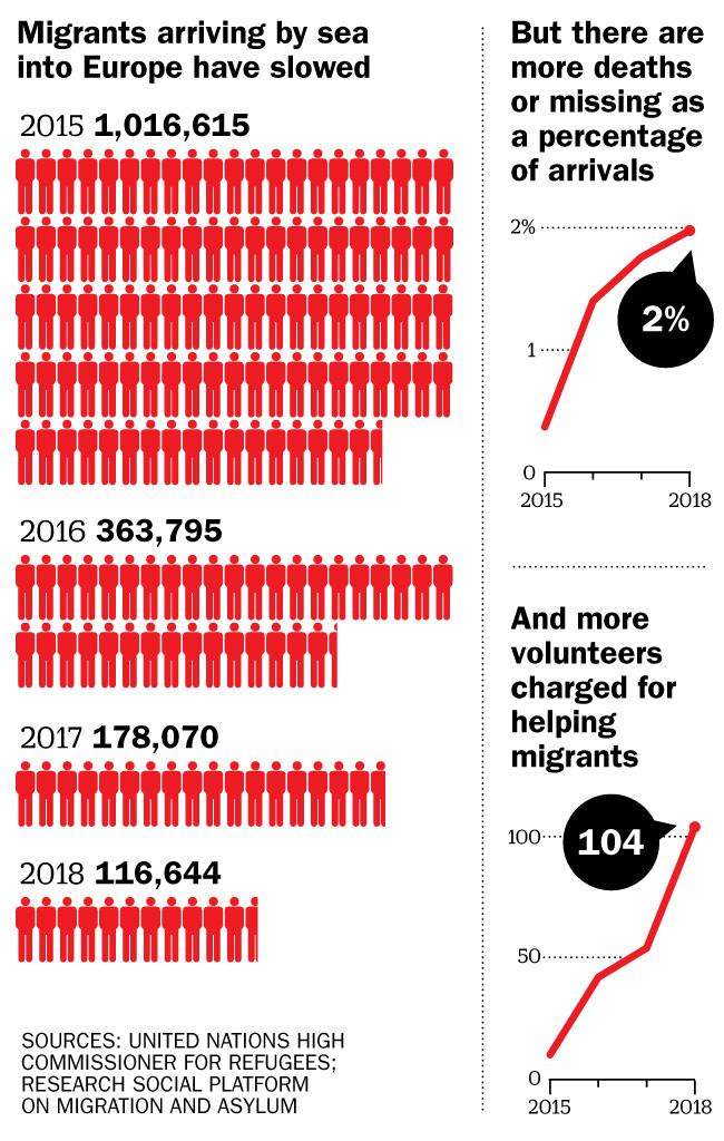 The number of migrants arriving to the E.U. has steadily fallen since 2015. But the proportion dying has risen each year, and so have the number of humanitarians targeted.   Emily Barone and Lon Tweeten/TIME