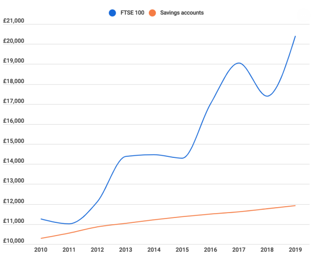 Difference in returns over the past 10 years between putting £10,000 into a savings account and investing your money in the FTSE 100. (Finder)