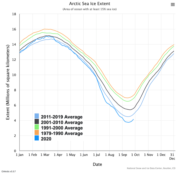 Graph showing area of Arctic Ocean with at least 15% sea ice in 2020.