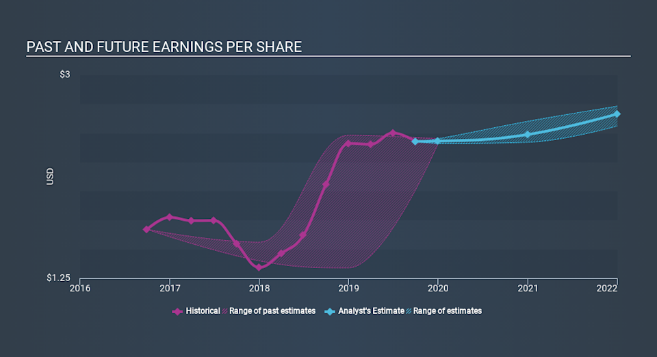 NasdaqGM:ABTX Past and Future Earnings, January 14th 2020