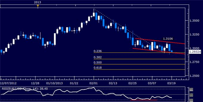 Forex_EURUSD_Technical_Analysis_03.19.2013_body_Picture_5.png, EUR/USD Technical Analysis 03.19.2013
