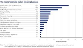 india problem doing business chart