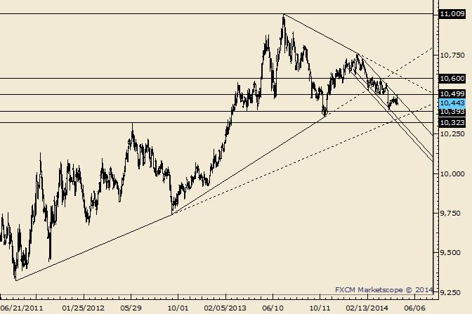 eliottWaves_us_dollar_index_body_Picture_1.png, USDOLLAR 10554 is Possible Support