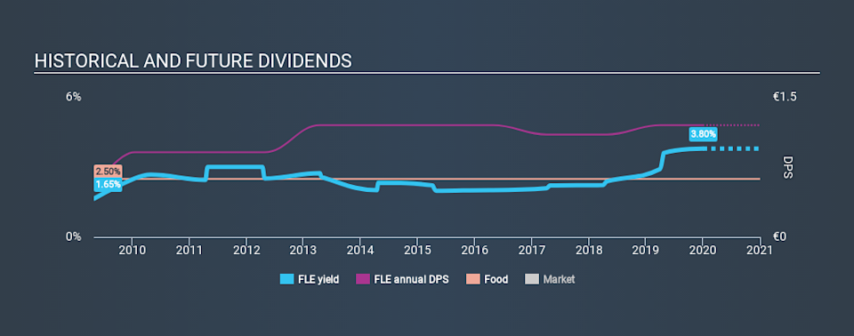 ENXTPA:FLE Historical Dividend Yield, January 1st 2020