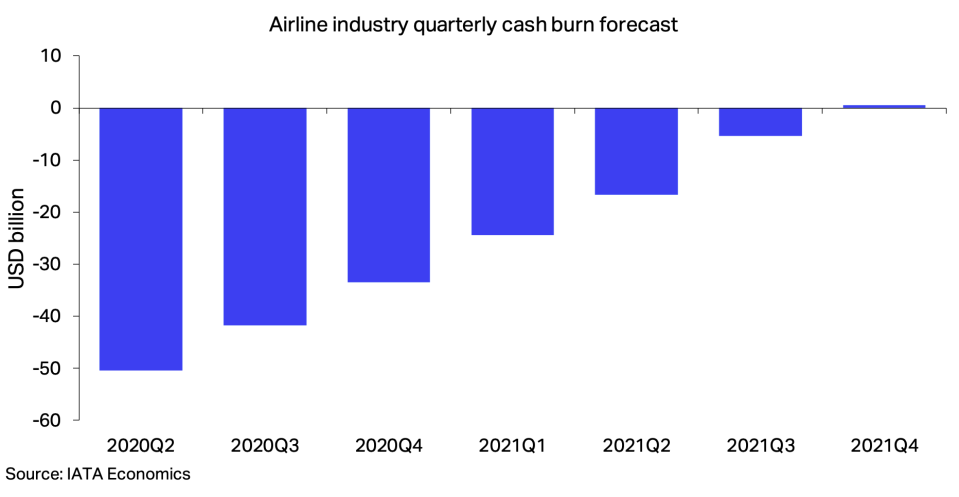 The IATA expects airlines worldwide to only stop burning cash in the final quarter of 2021. Chart: IATA Economics