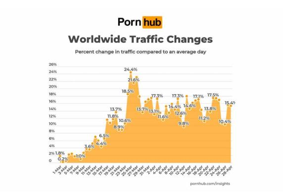 圖/pornhub.com/insights