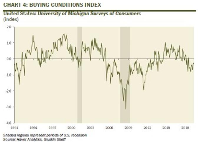 Buying Conditions Index