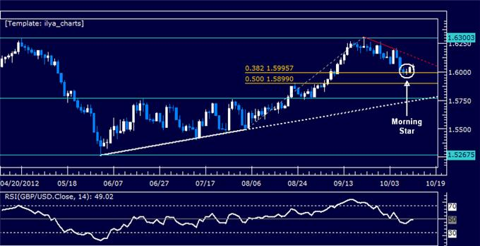 GBPUSD_Rebound_Signalled_at_1.60_Level_body_Picture_5.png, GBPUSD: Rebound Signalled at 1.60 Level
