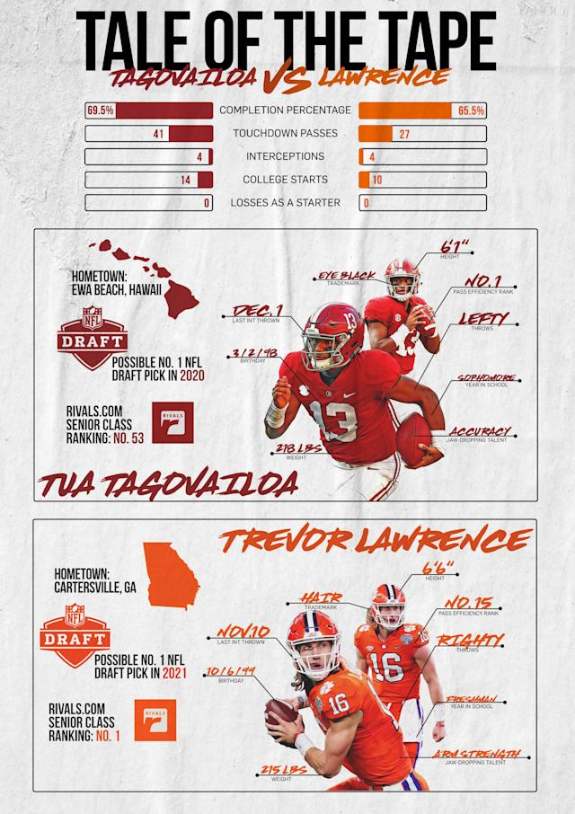 Tua vs. Trevor: Tale of the Tape (Yahoo Sports illustration)