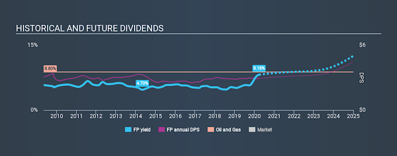 ENXTPA: FP Historical Dividend Yield March 26, 2020