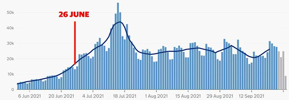 The number of COVID cases in the UK in recent months. (UK Government)