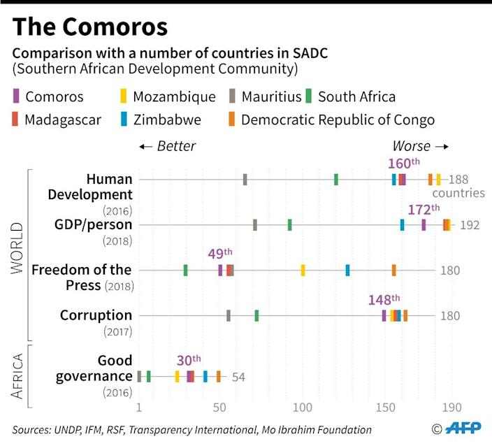 Ranking of the Comoros and a selection of countries in the Southern African Development Community, on human development, 'good governance', GDP per person, freedom of the press and corruption. (AFP Photo/Cecilia SANCHEZ)
