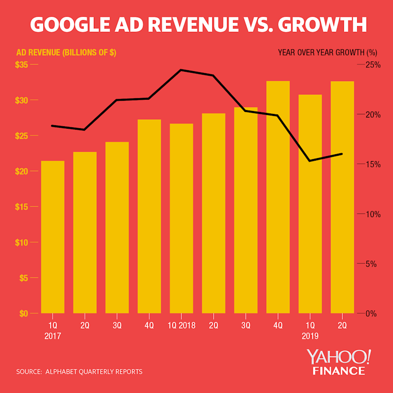 Google's advertising revenue growth accelerated in the second quarter of 2019, after decelerating in each quarter since the second quarter of 2018. (David Foster/Yahoo Finance)