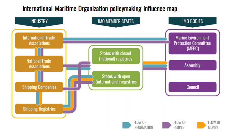 "A chart included in InfluenceMap's <a href=""https://influencemap.org/site/data/000/302/Shipping_Report_October_2017.pdf"" target=""_blank"">report</a> outlines how industry groups influence IMO member states.  (InfluenceMap)"