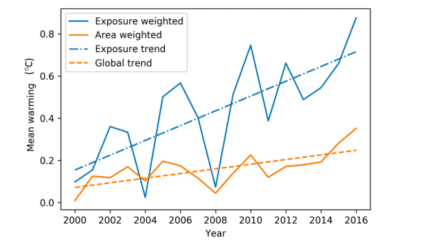 Mean summer warming from 2000 to 2016 area weighted and exposure weighted, relative to the 1986-2008 recent past average. (The Lancet)