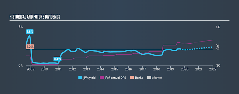 NYSE:JPM Historical Dividend Yield, August 31st 2019