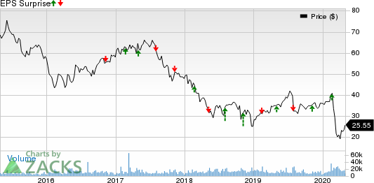 DISH Network Corporation Price and EPS Surprise