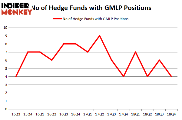 Here's What Hedge Funds Think About Golar LNG Partners LP (GMLP)