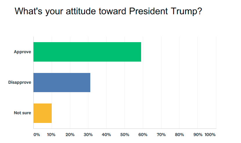 Source: Yahoo Finance poll conducted via SurveyMonkey