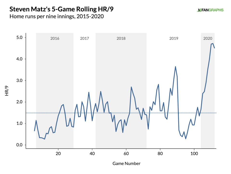 (Courtesy FanGraphs)