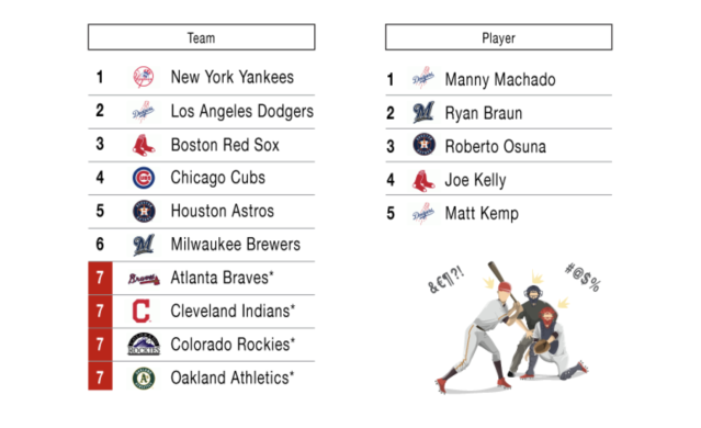Fans were not happy with the Yankees during the postseason. (Image via TickPick)