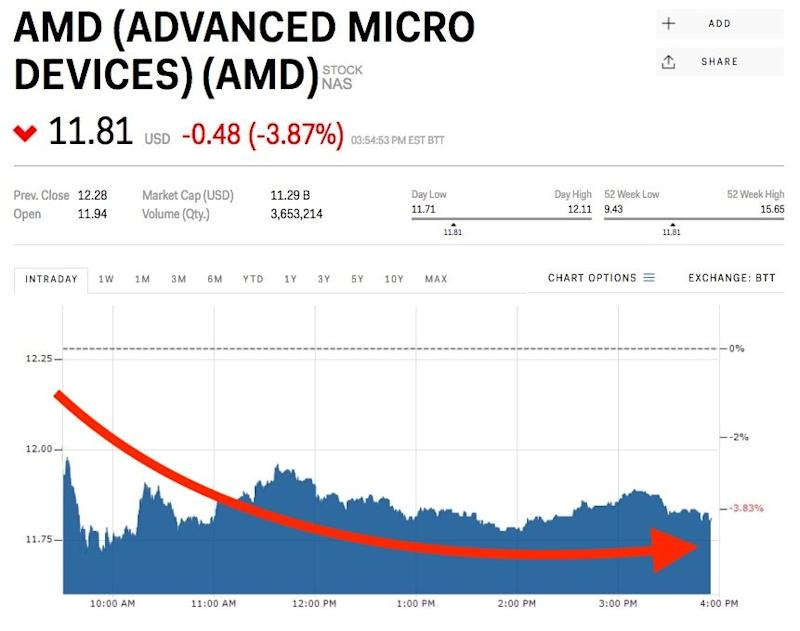 amd is slipping after microsoft halts updates to amd