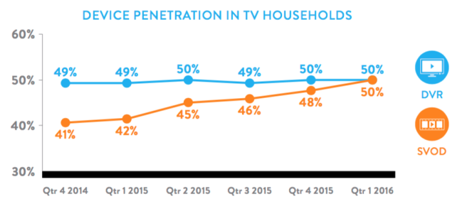 svod vs dvr nielsen graph