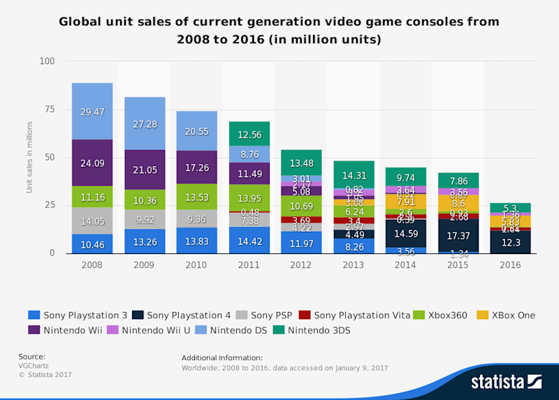 Statistic: Global unit sales of current generation video game consoles from 2008 to 2016 (in million units) | Statista