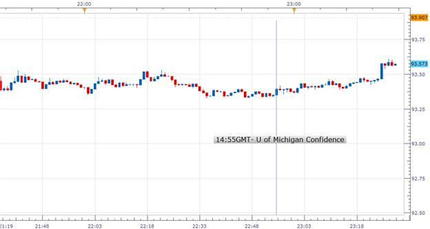 Forex_U_of_Michigan_Confidence_Rose_in_February_USDJPY_Mixed_body_Picture_1.png, Forex: U. of Michigan Confidence Rose in February; USDJPY Mixed