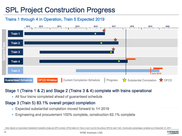 A timeline for Sabine Pass, showing four operating LNG trains and a fifth int he works for 2019