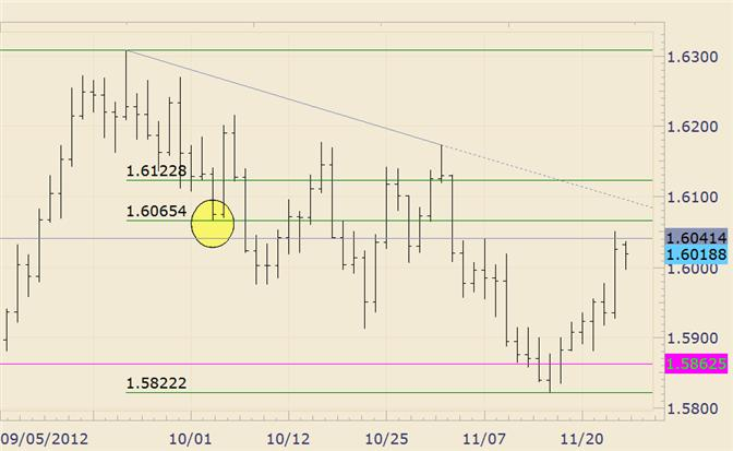 FOREX_Analysis_GBPUSD_Trendline_Looms_Just_Below_16100_body_gbpusd.png, FOREX Analysis: GBP/USD Trendline Looms Just Below 16100