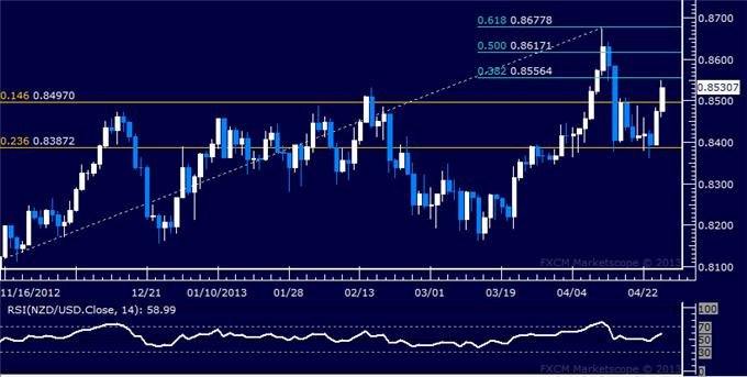 Forex_NZDUSD_Technical_Analysis_04.25.2013_body_Picture_5.png, NZD/USD Technical Analysis 04.25.2013