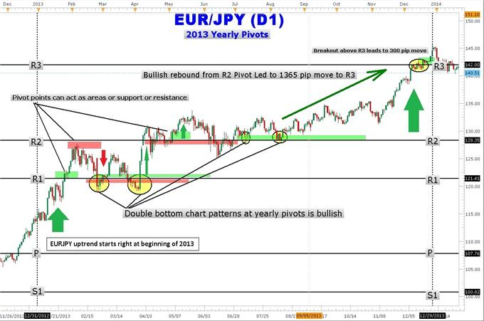 How_to_Trade_EURJPY_with_Yearly_Pivot_Points_body_Picture_2.png, How to Trade EURJPY with Yearly Pivot Points