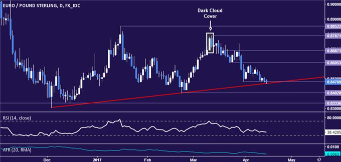 EUR/GBP Technical Analysis: Sellers Challenge 4-Month Support