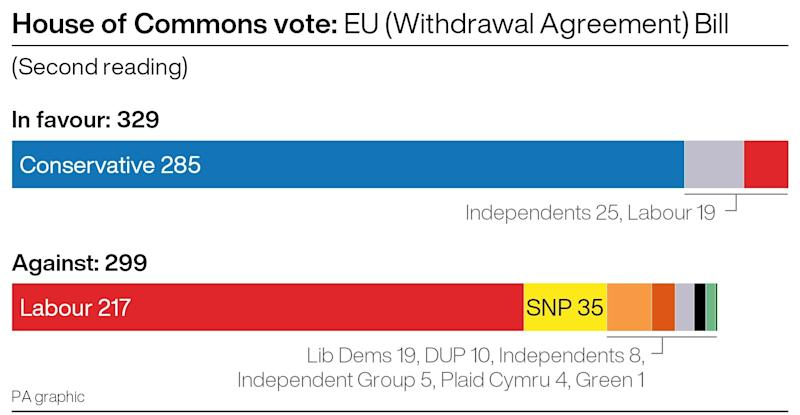The result of the House of Commons vote on the second reading of the EU Withdrawal Agreement Bill.